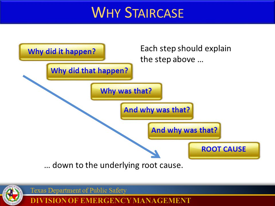 Why Staircase Each step should explain the step above …