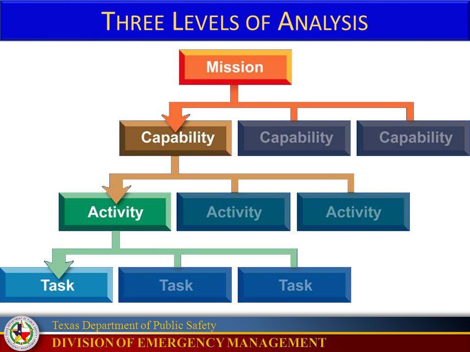 Three Levels of Analysis