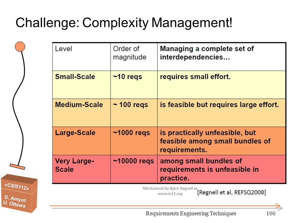 Challenge: Complexity Management!