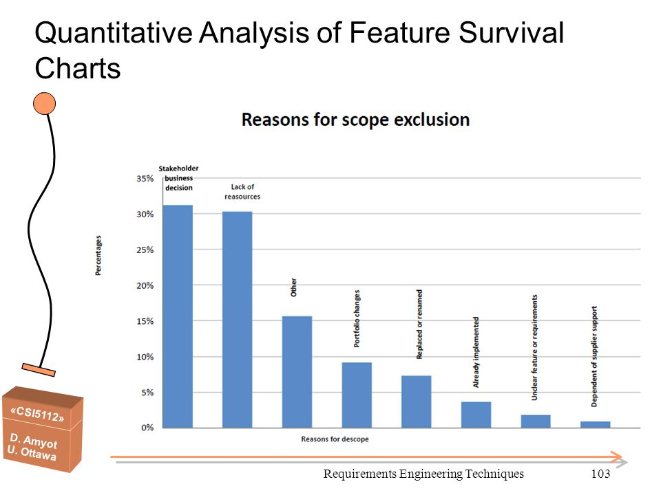 Quantitative Analysis of Feature Survival Charts