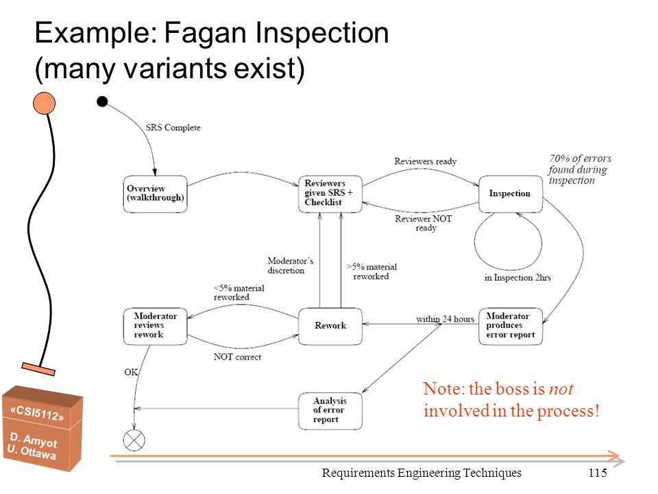 Example: Fagan Inspection (many variants exist)