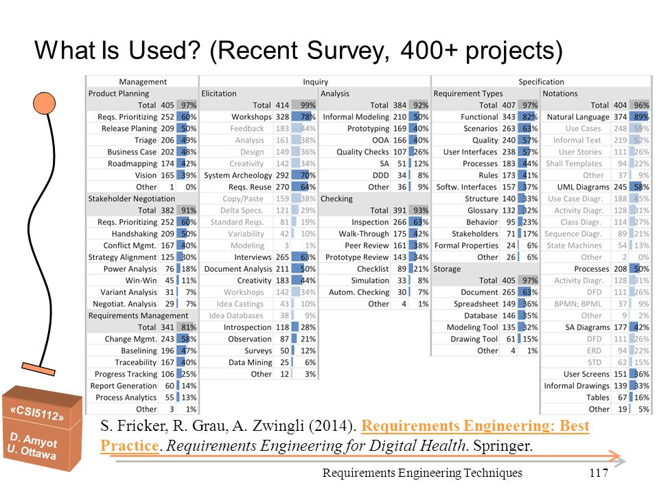 What Is Used (Recent Survey, 400+ projects)