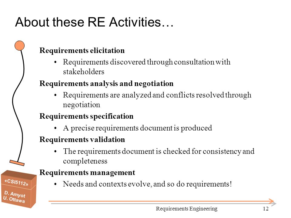 About these RE Activities…