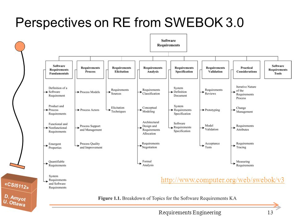 Perspectives on RE from SWEBOK 3.0