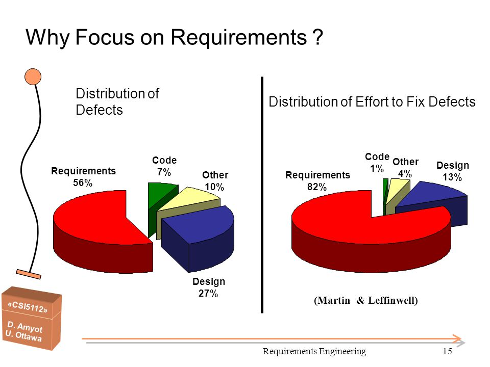 Why Focus on Requirements