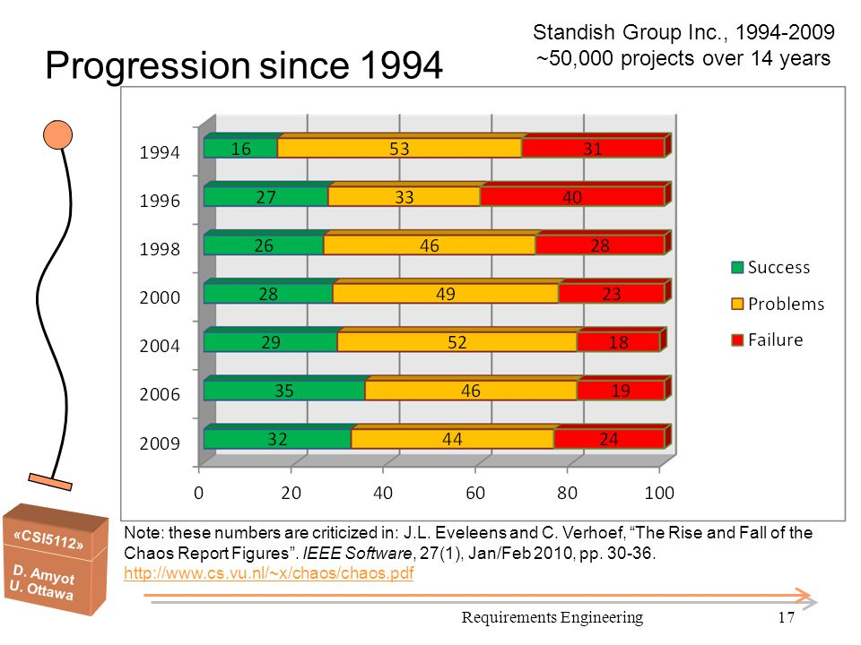 Standish Group Inc., 1994-2009 ~50,000 projects over 14 years