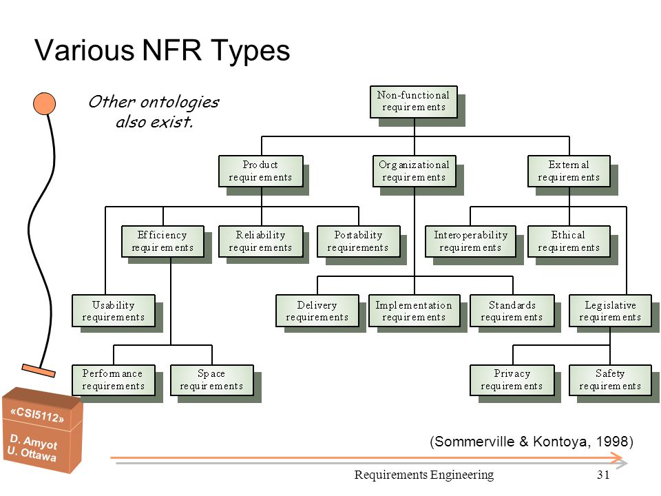 Various NFR Types Other ontologies also exist.