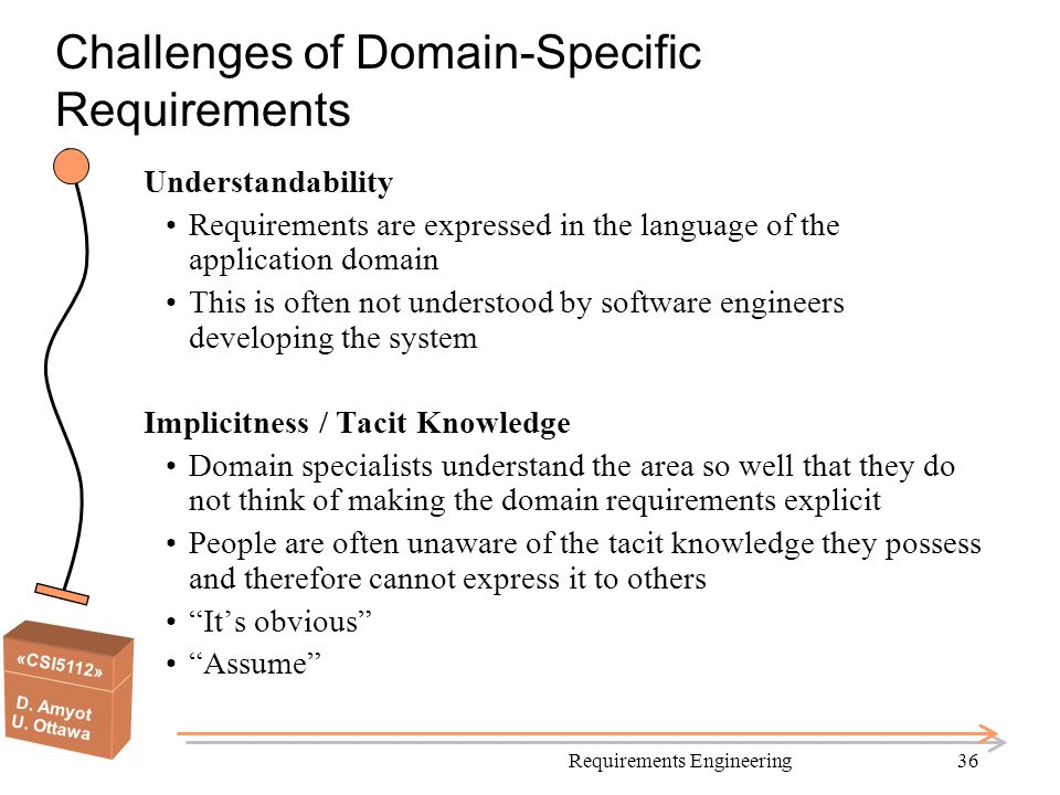 Challenges of Domain-Specific Requirements