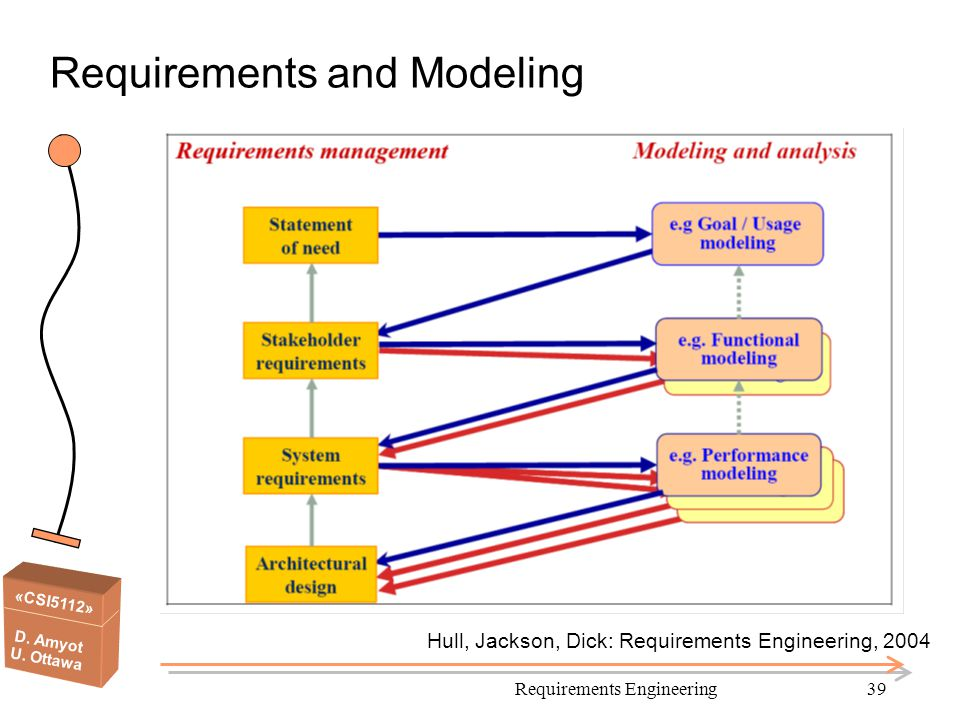 Requirements and Modeling