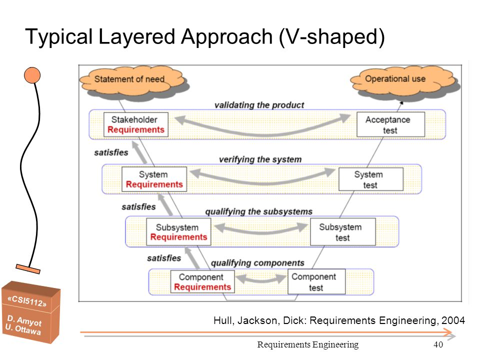 Typical Layered Approach (V-shaped)