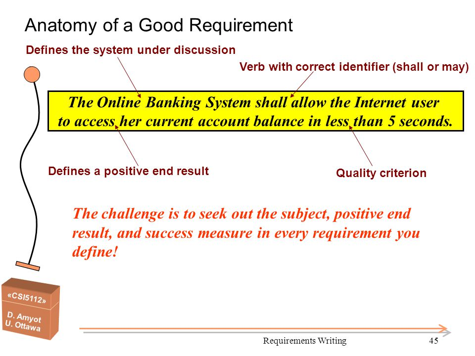 Anatomy of a Good Requirement