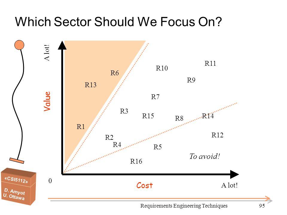 Which Sector Should We Focus On