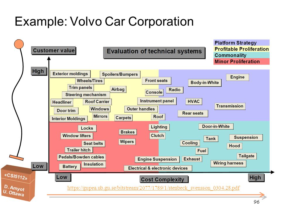 Example: Volvo Car Corporation