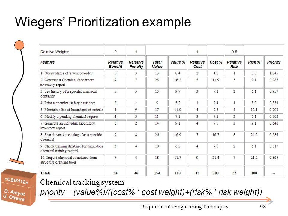 Wiegers' Prioritization example
