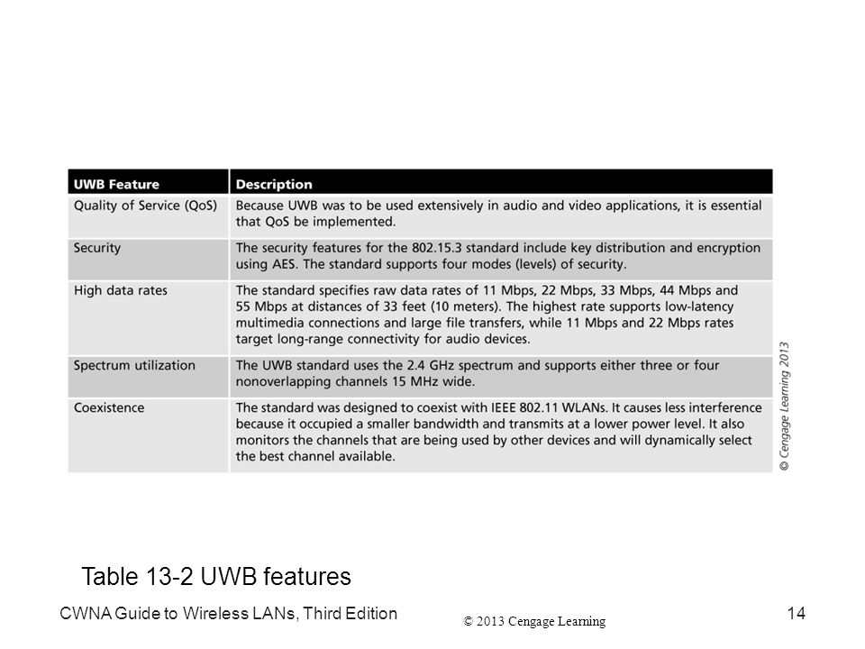 Table 13-2 UWB features CWNA Guide to Wireless LANs, Third Edition
