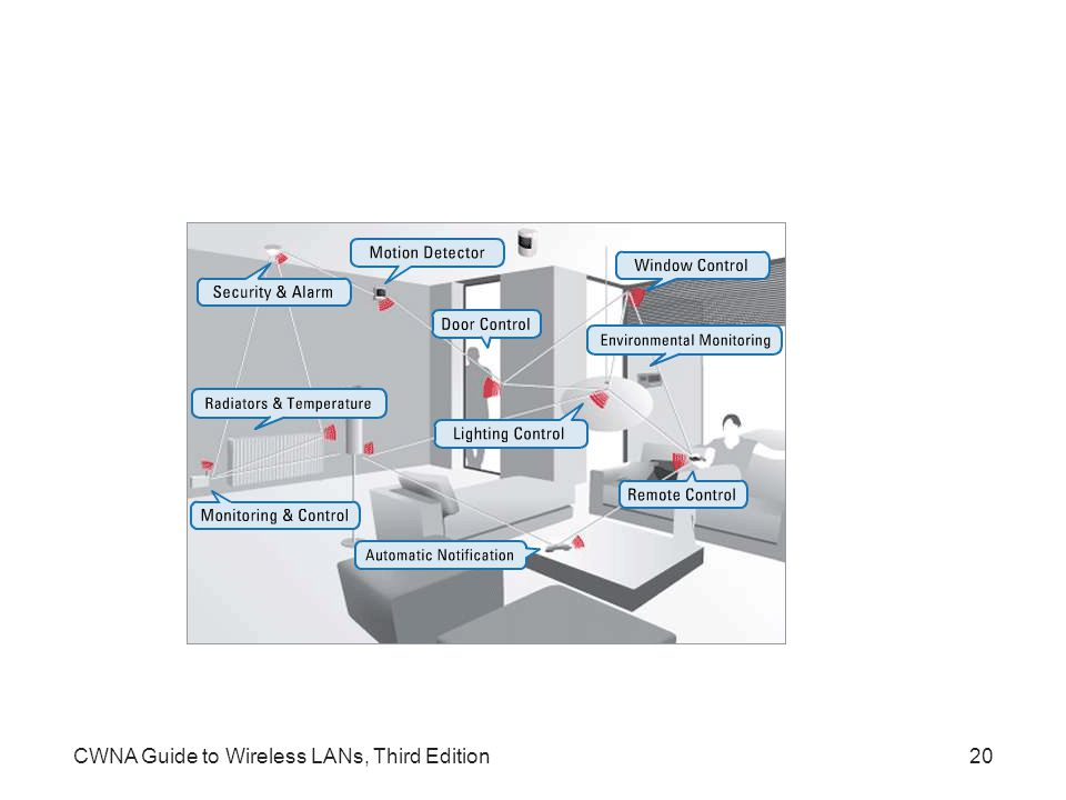 CWNA Guide to Wireless LANs, Third Edition