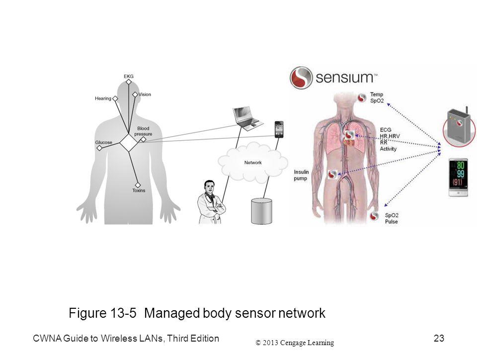 Figure 13-5 Managed body sensor network