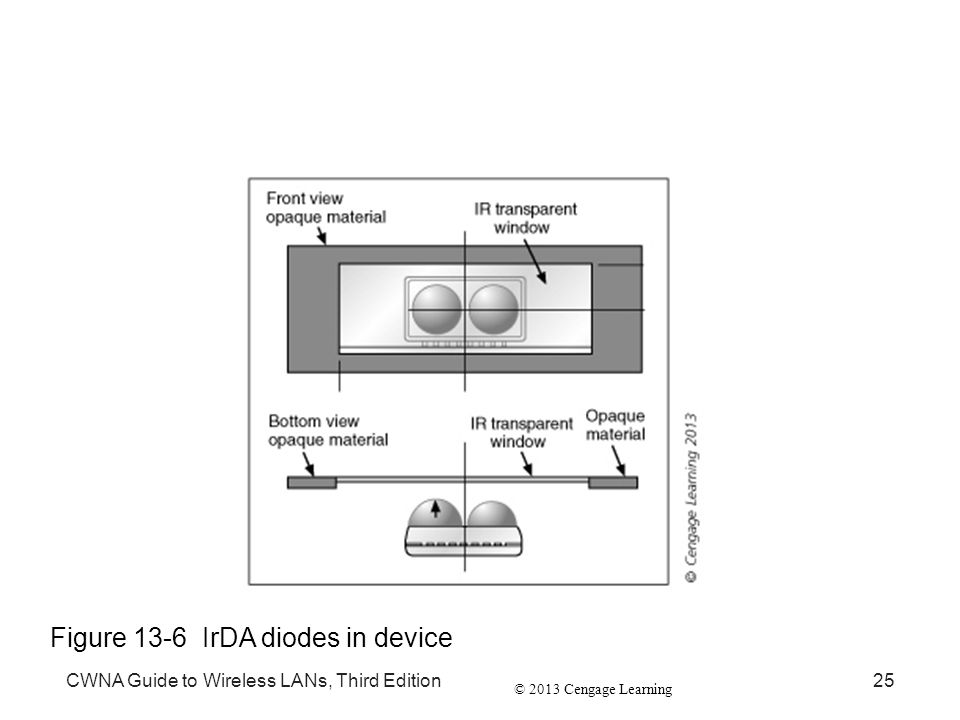Figure 13-6 IrDA diodes in device
