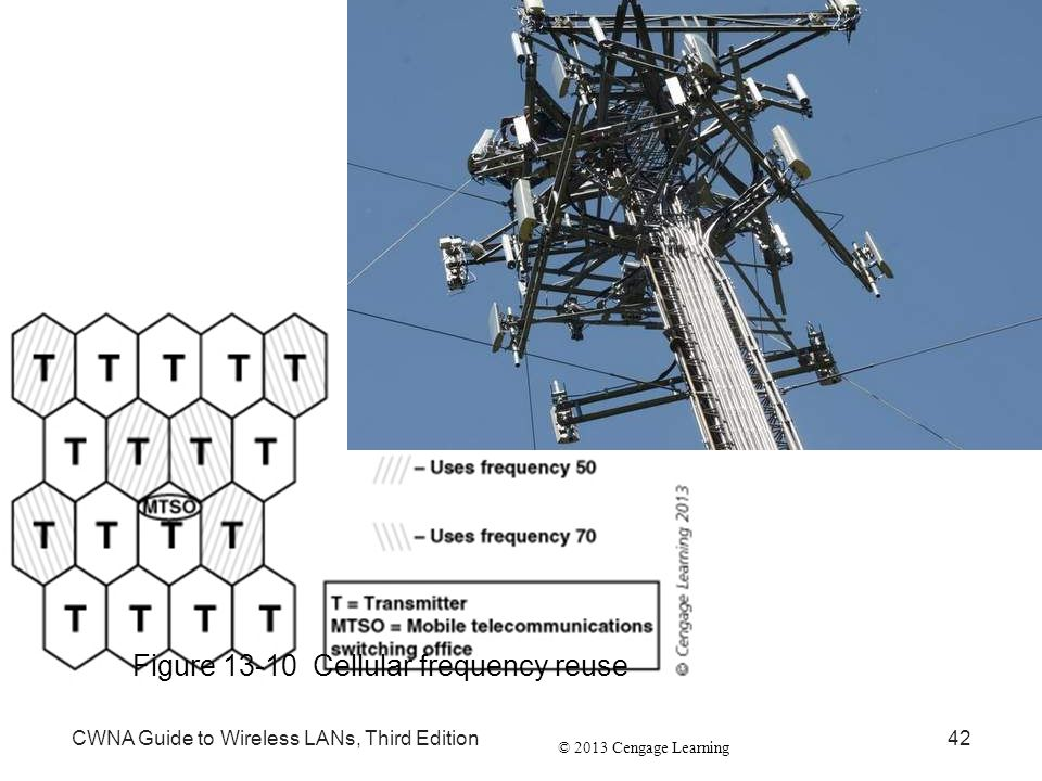 Figure 13-10 Cellular frequency reuse