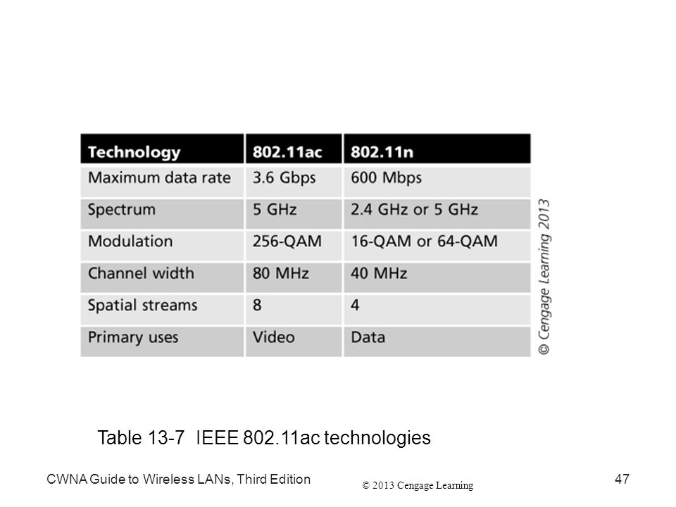 Table 13-7 IEEE 802.11ac technologies