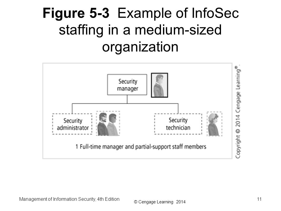 Figure 5-3 Example of InfoSec staffing in a medium-sized organization
