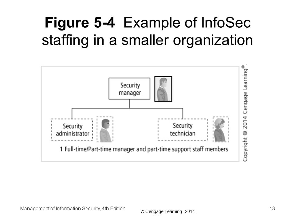 Figure 5-4 Example of InfoSec staffing in a smaller organization
