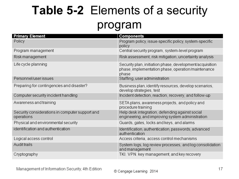 Table 5-2 Elements of a security program