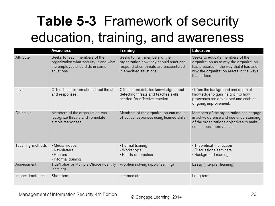 Table 5-3 Framework of security education, training, and awareness