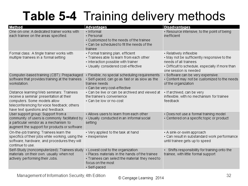 Table 5-4 Training delivery methods