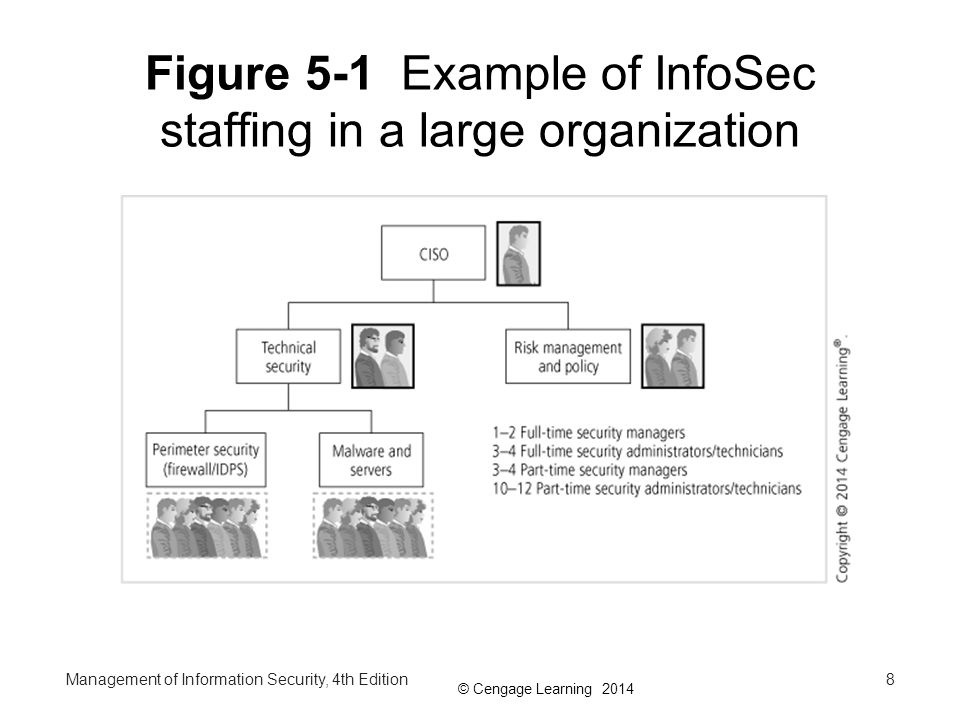 Figure 5-1 Example of InfoSec staffing in a large organization