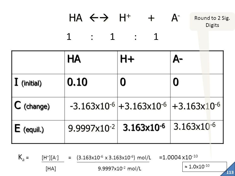 HA  H+ + A- 1 : 1 : 1 HA H+ A- I (initial) 0.10 C (change)