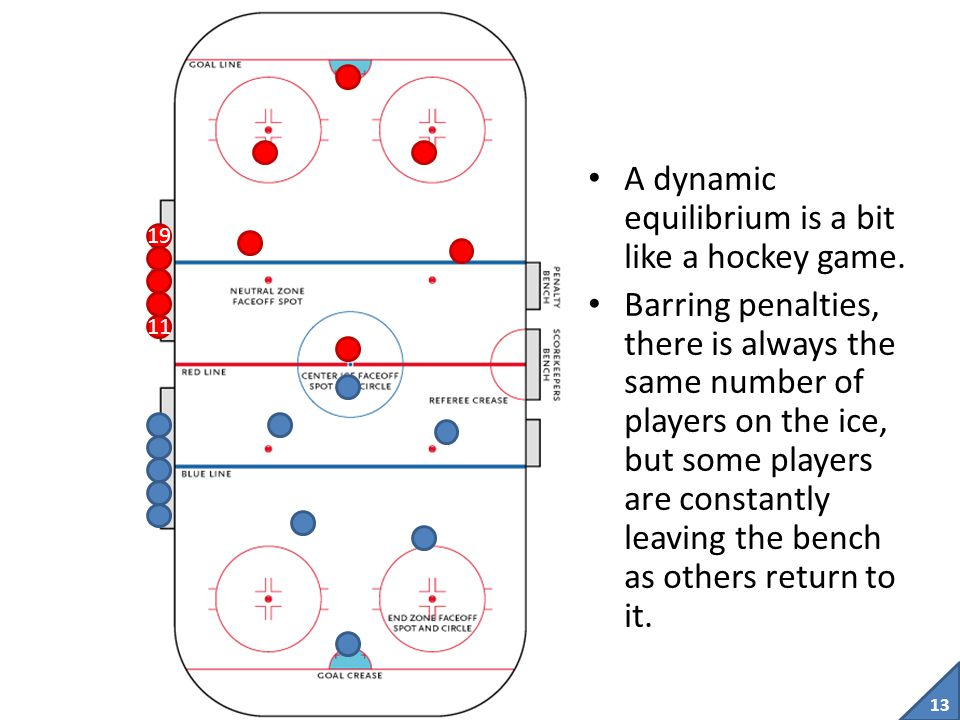 A dynamic equilibrium is a bit like a hockey game.