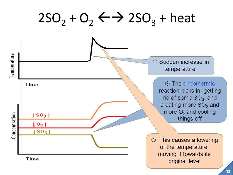 Sudden increase in temperature.