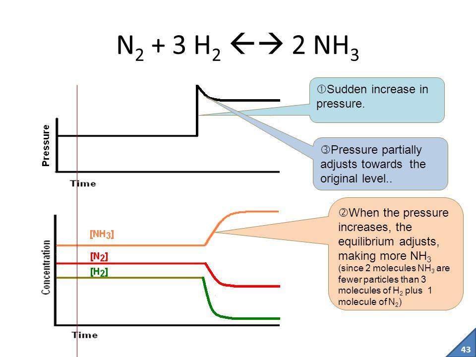 N2 + 3 H2  2 NH3 Sudden increase in pressure.