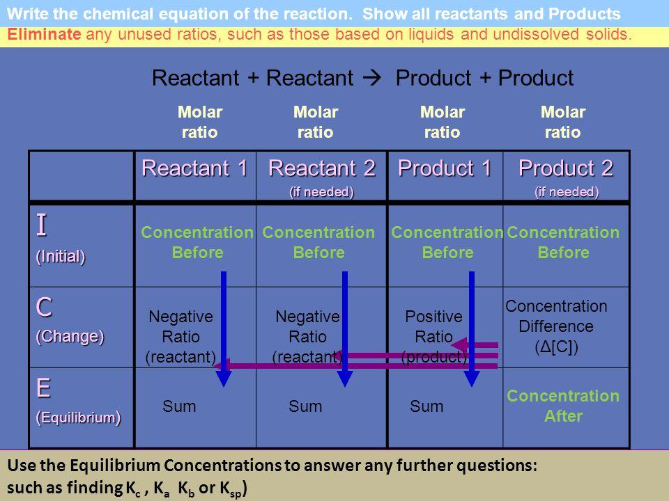 I C E Reactant + Reactant  Product + Product Reactant 1 Reactant 2