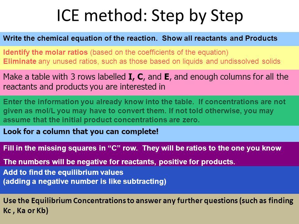 ICE method: Step by Step