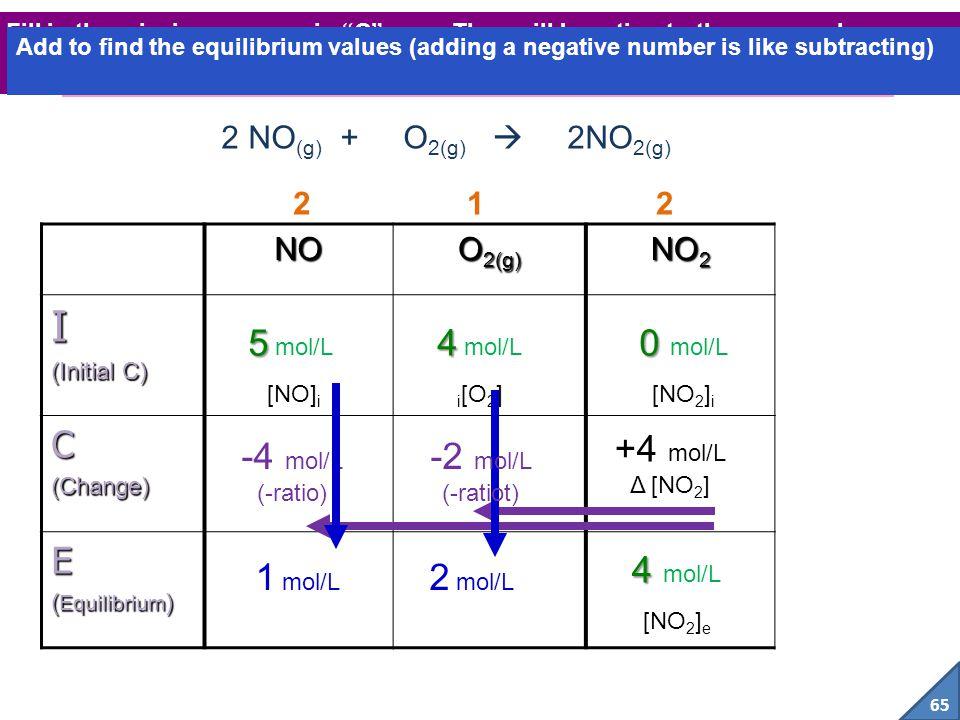I C E 5 mol/L 4 mol/L 0 mol/L +4 mol/L -4 mol/L -2 mol/L 4 mol/L