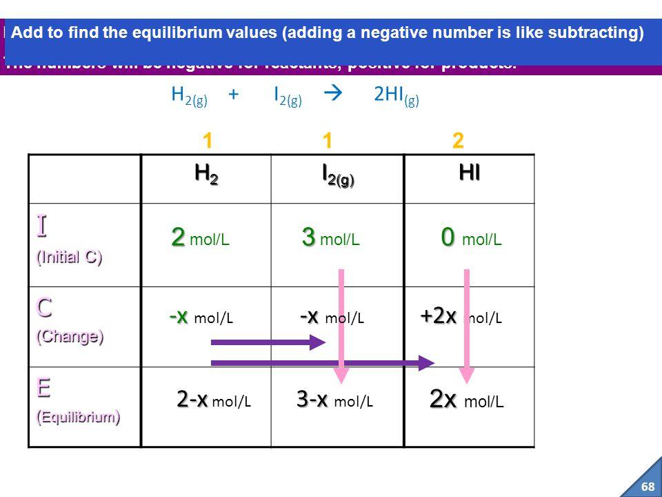 I C E 2 mol/L 3 mol/L 0 mol/L -x mol/L -x mol/L +2x mol/L 2-x mol/L