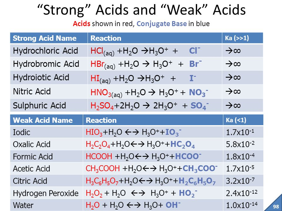Strong Acids and Weak Acids Acids shown in red, Conjugate Base in blue