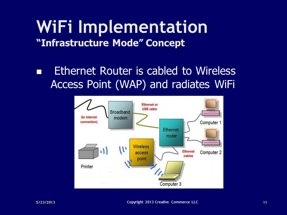 WiFi Implementation Infrastructure Mode Concept