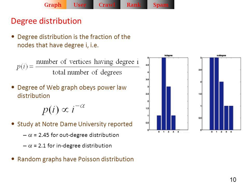 Graph User. Crawl. Rank. Spam. Degree distribution. Degree distribution is the fraction of the nodes that have degree i, i.e.