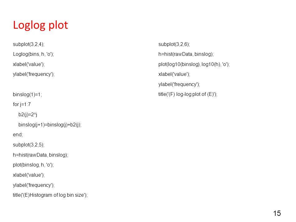 Loglog plot subplot(3,2,4); Loglog(bins, h, o ); xlabel( value );