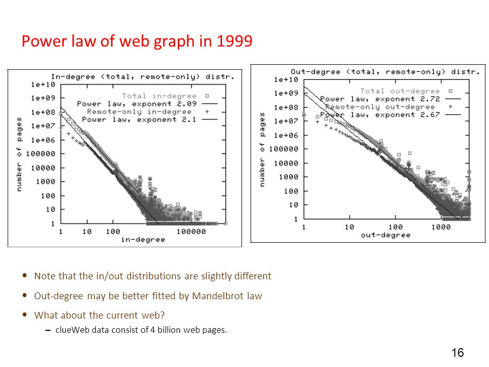Power law of web graph in 1999