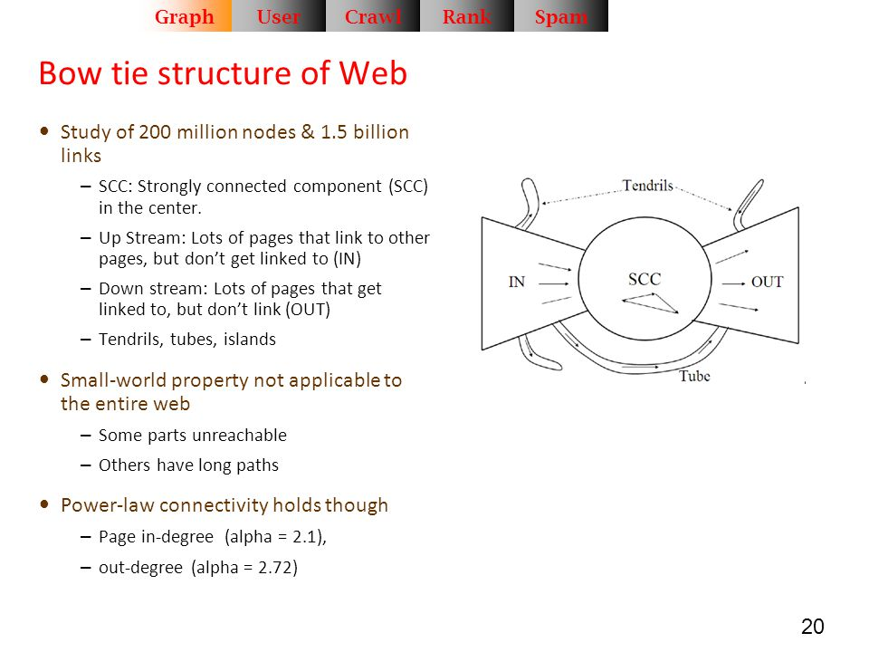 Bow tie structure of Web