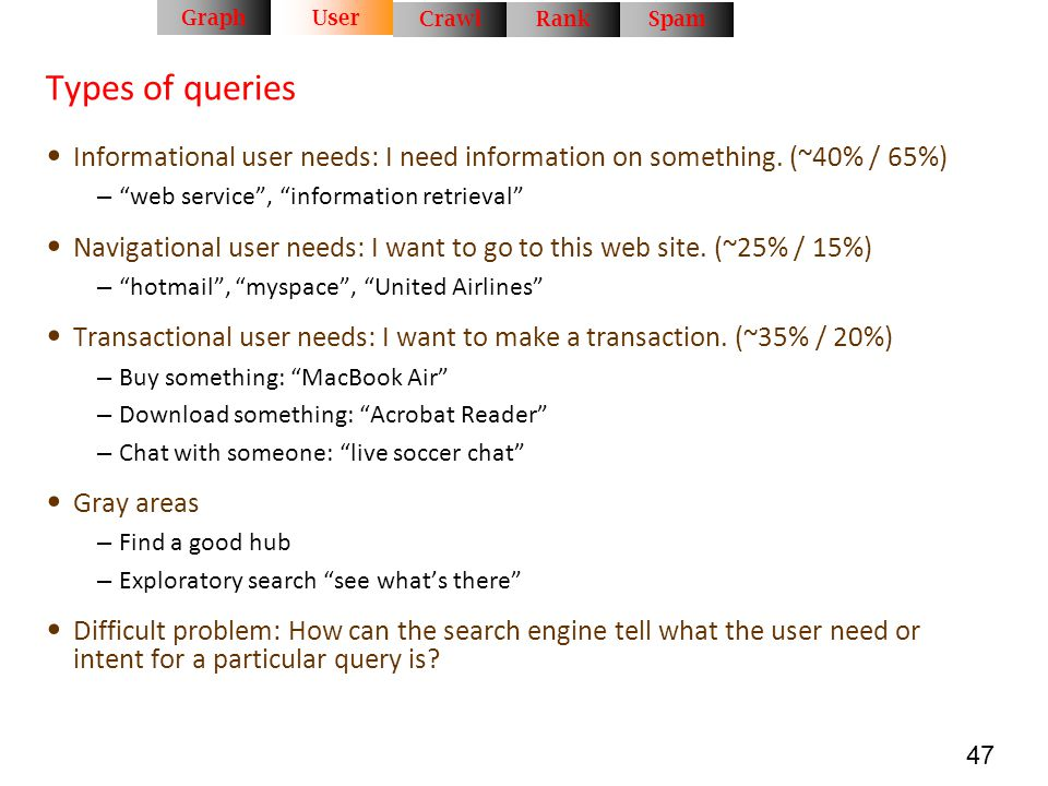 Graph User. Crawl. Rank. Spam. Types of queries. Informational user needs: I need information on something. (~40% / 65%)