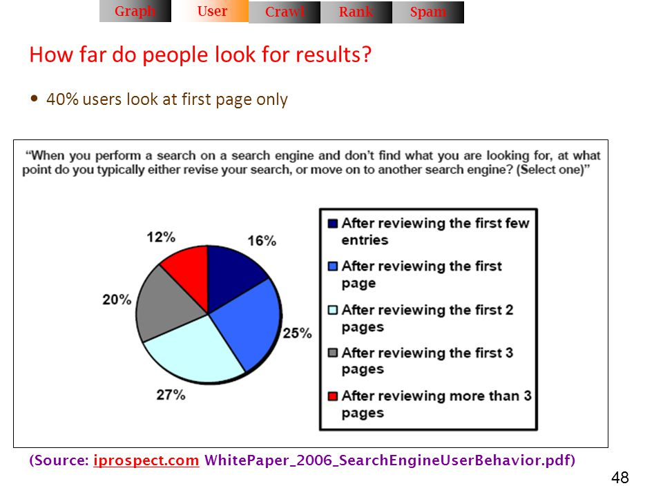 How far do people look for results