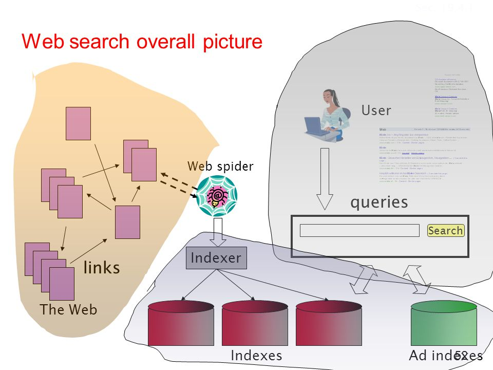 Web search overall picture