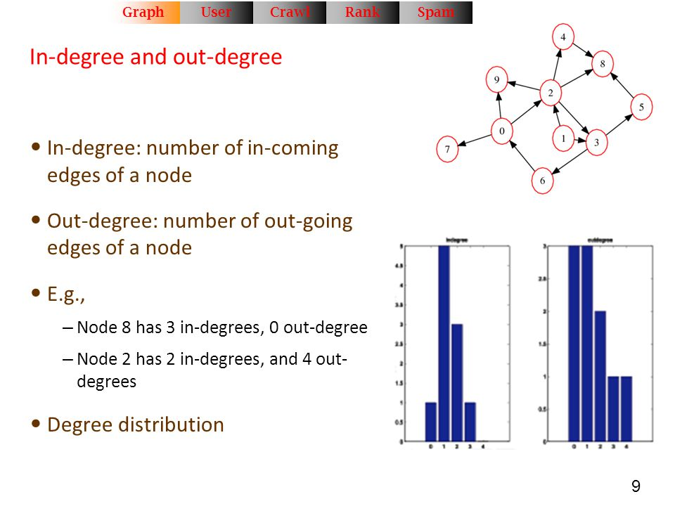 In-degree and out-degree