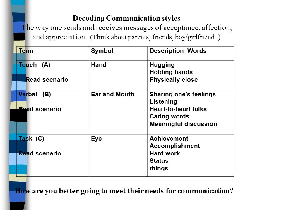 Decoding Communication styles