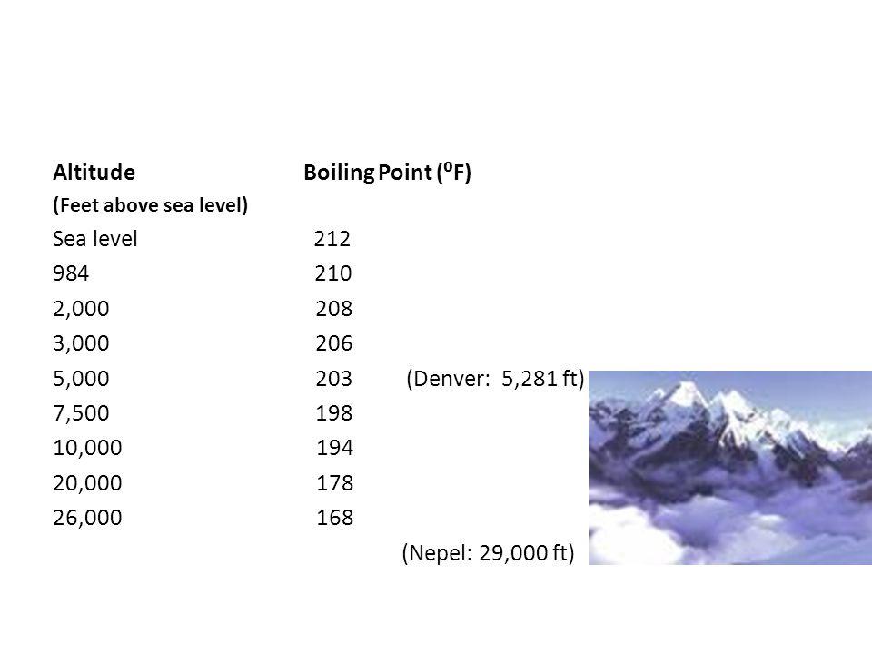 Altitude Boiling Point (⁰F) Sea level 212 210 2,000 208 3,000 206